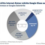 Deutsche skeptisch bei Google Glass