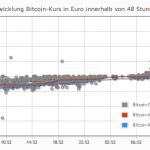BitCoin knackt einen Rekord nach dem anderen